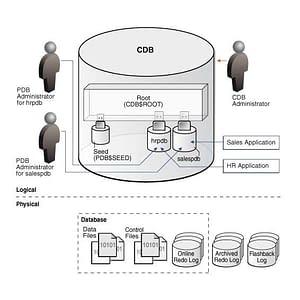 Oracle Database: Managing Multitenant Architecture